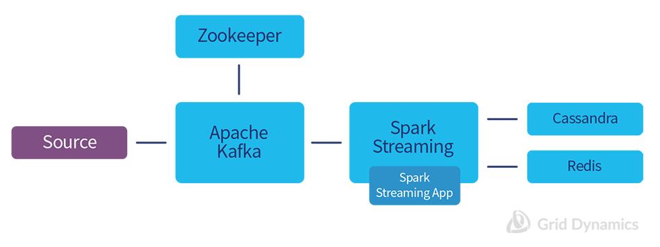 Simplified schema of In-Stream Processing platform.