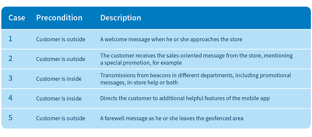 Exampel of Geofencine marketing strategy: different messages are sent depending on whether the customer is in or outside the store