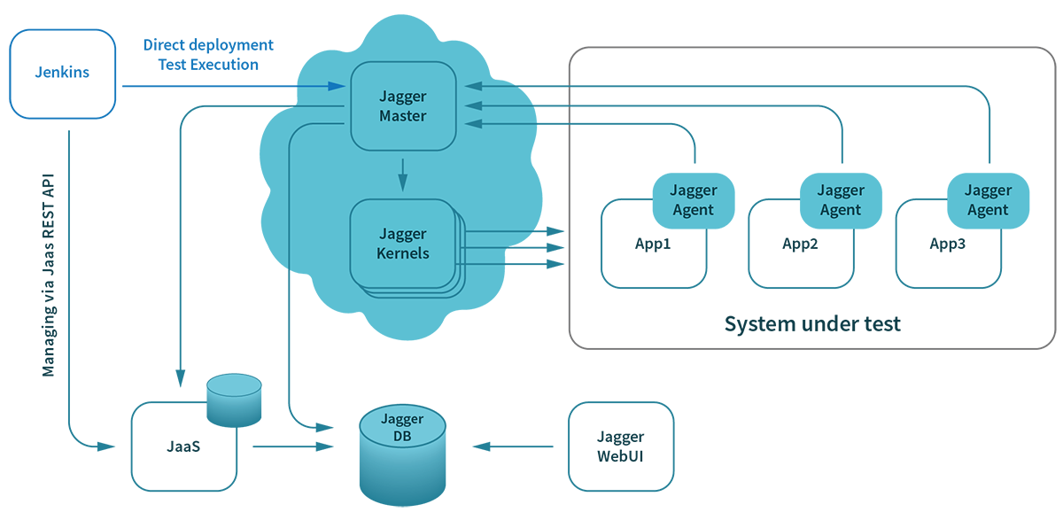 Architecture overview of the Jagger tool