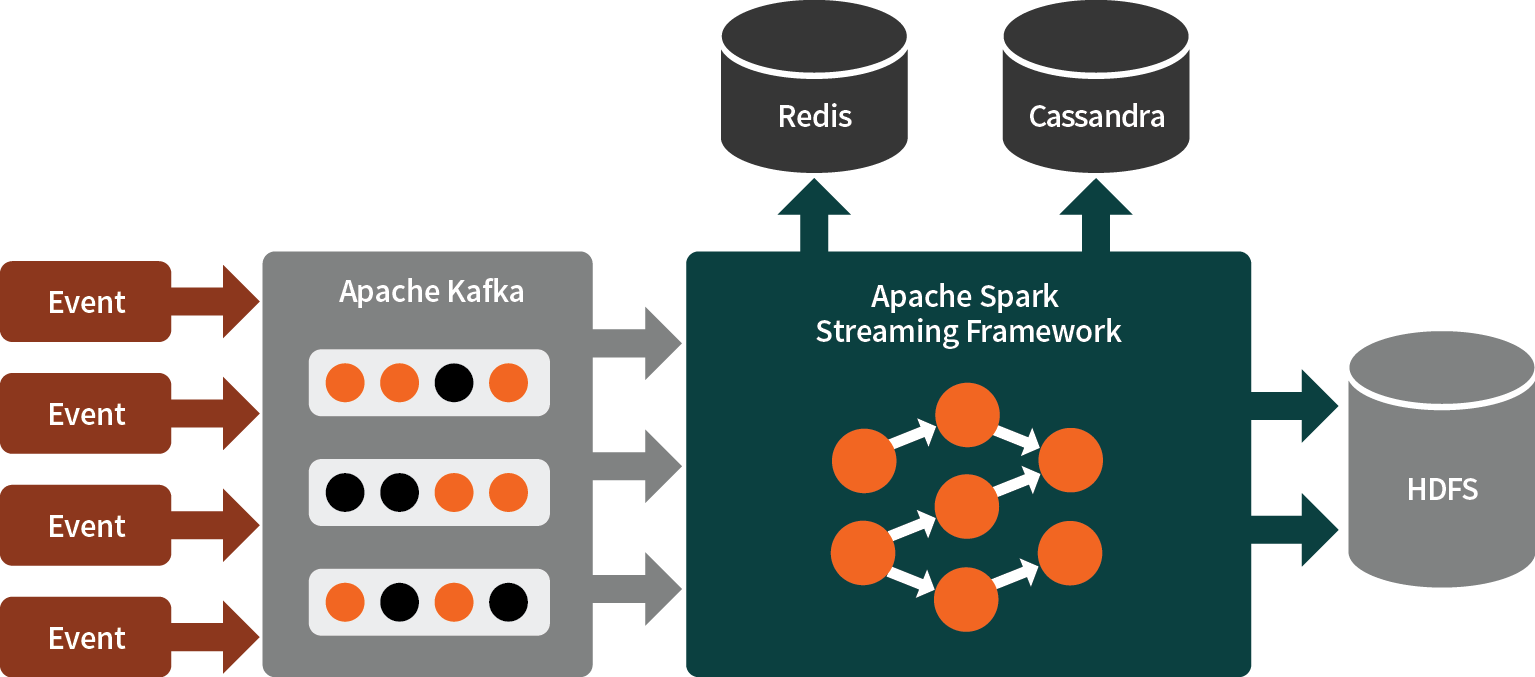 The technology stack ; Apache Spark Streaming Framework, Apache Kafka, Redis, Cassandra, HDFS