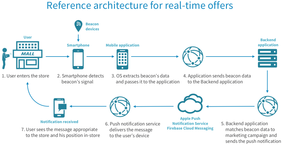 Reference architecture for transmitting real-time offers to the customer