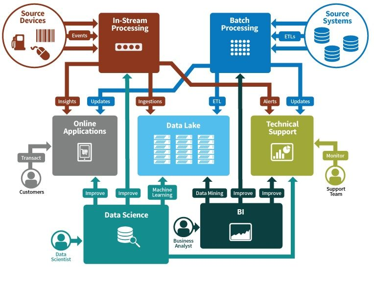 Relationship Between In-Stream and the Rest of the Big Data Infrastructure