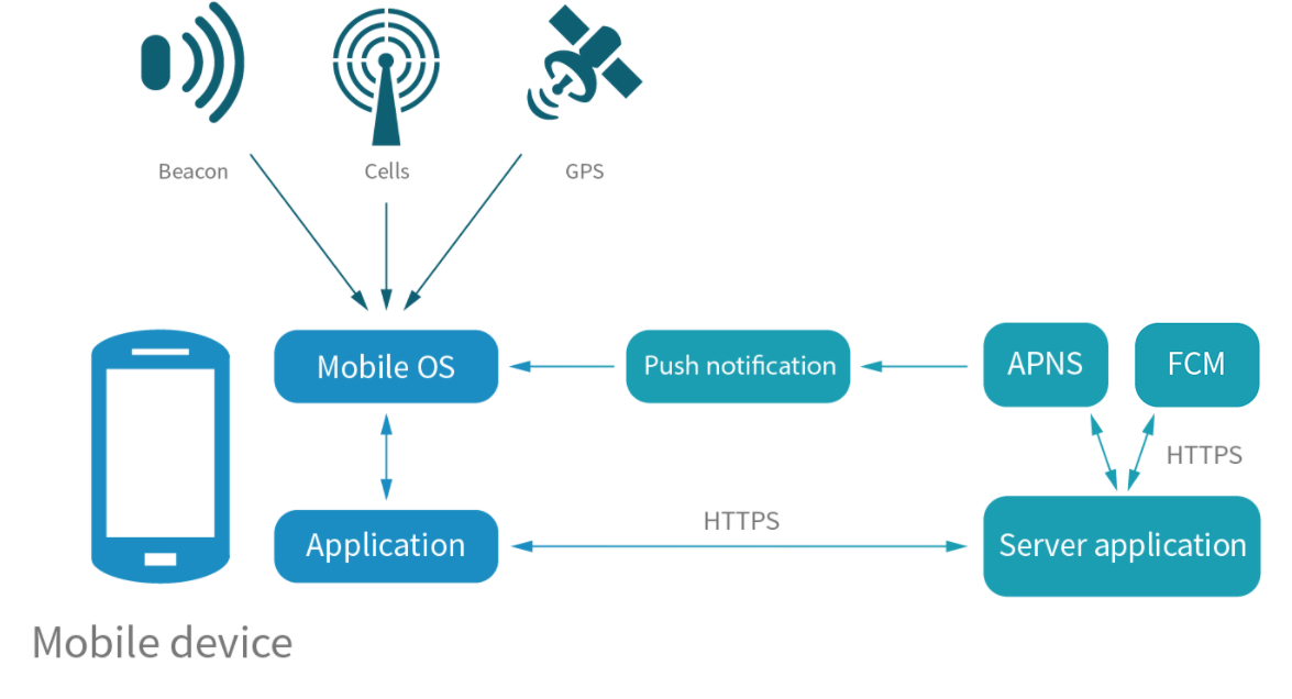 How a beacon and HTTPS server interact with the customer's mobile device