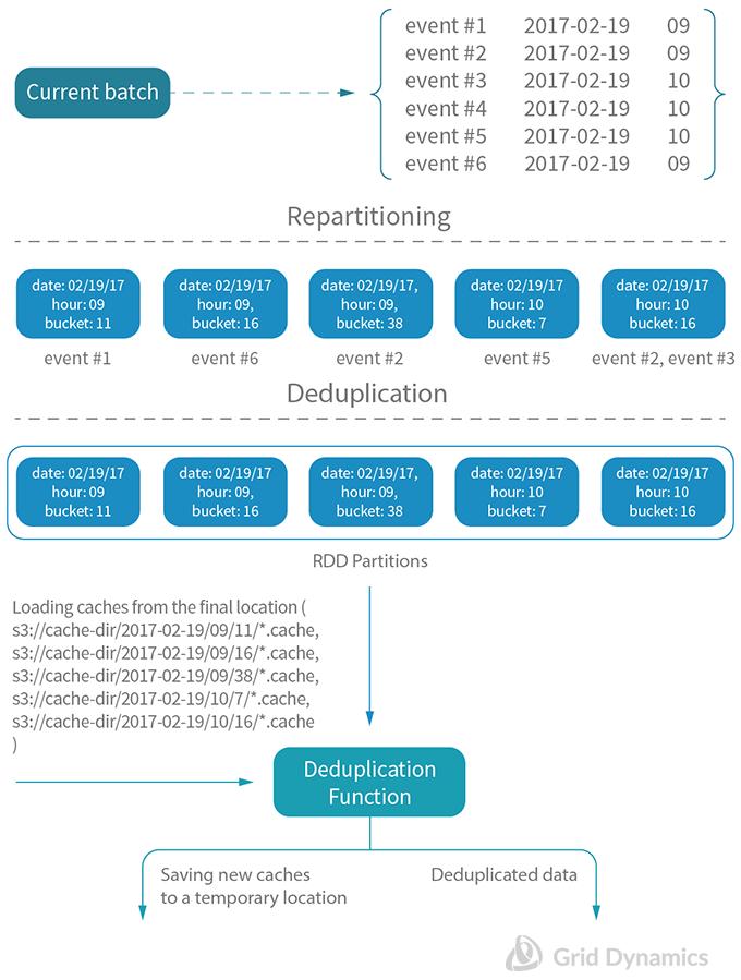 Example of deduplication flow