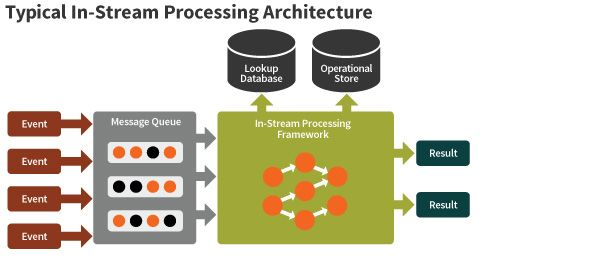 Typical In-Stream Processing Architecture