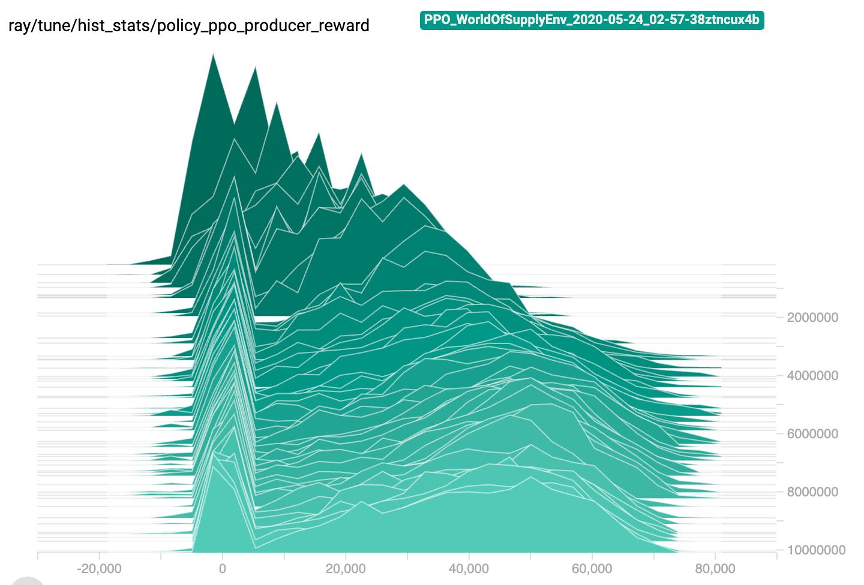 episod-reward-distribution-trace-example