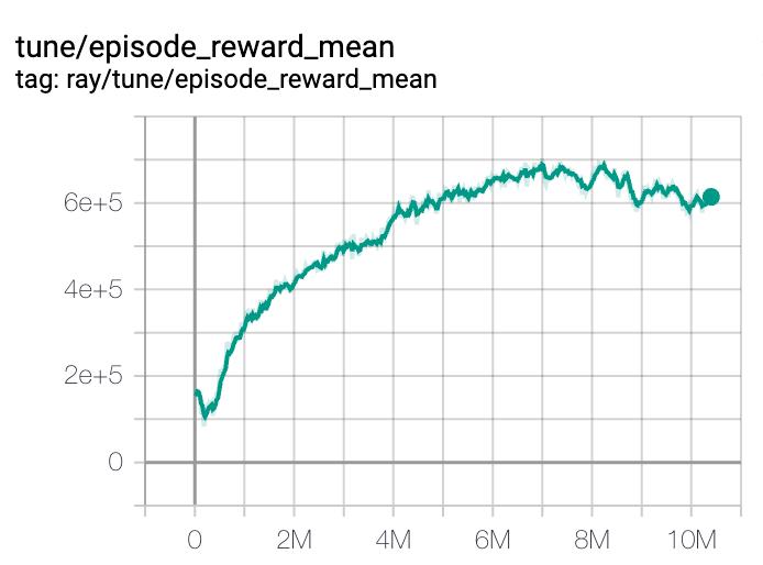 episod-reward-mean-trace-example