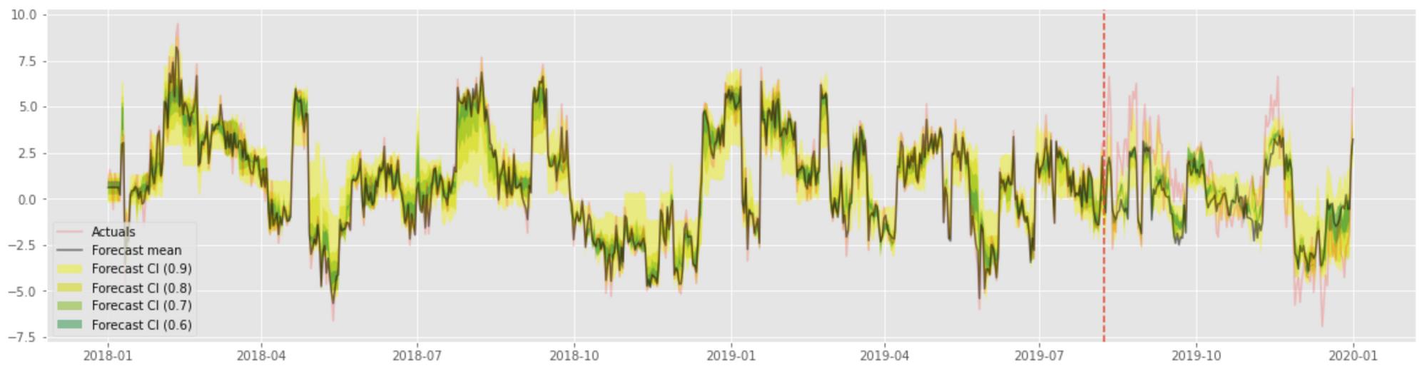 tsd-003-quantile-regression